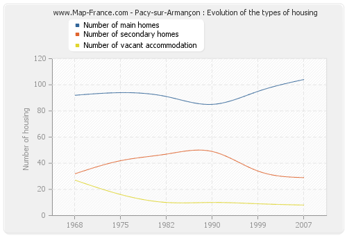 Pacy-sur-Armançon : Evolution of the types of housing
