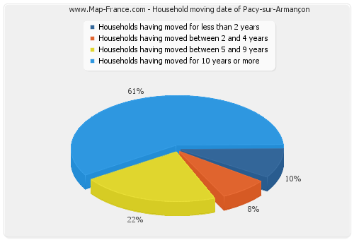 Household moving date of Pacy-sur-Armançon