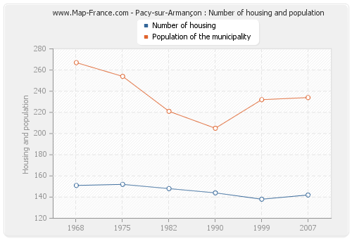 Pacy-sur-Armançon : Number of housing and population