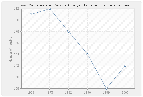 Pacy-sur-Armançon : Evolution of the number of housing