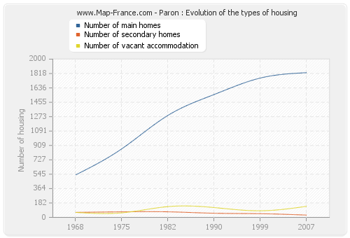 Paron : Evolution of the types of housing