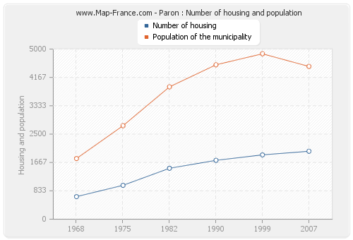 Paron : Number of housing and population