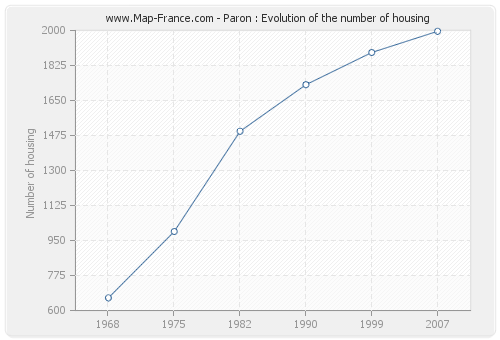Paron : Evolution of the number of housing