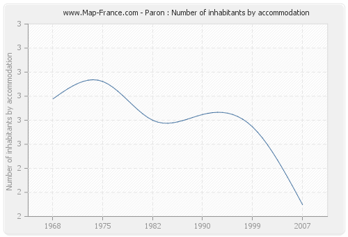 Paron : Number of inhabitants by accommodation