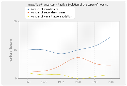 Pasilly : Evolution of the types of housing