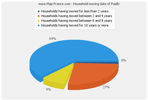 Household moving date of Pasilly