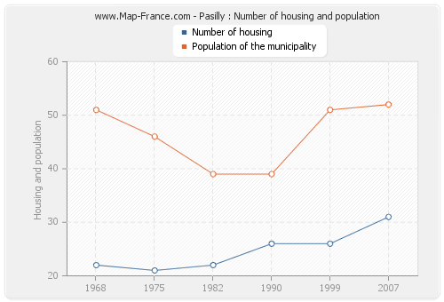 Pasilly : Number of housing and population
