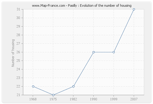 Pasilly : Evolution of the number of housing