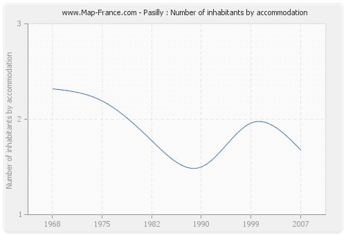 Pasilly : Number of inhabitants by accommodation