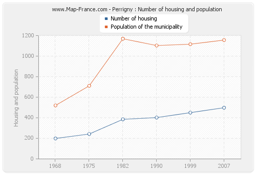 Perrigny : Number of housing and population