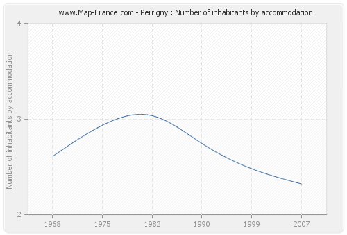 Perrigny : Number of inhabitants by accommodation