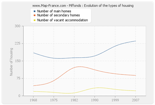 Piffonds : Evolution of the types of housing