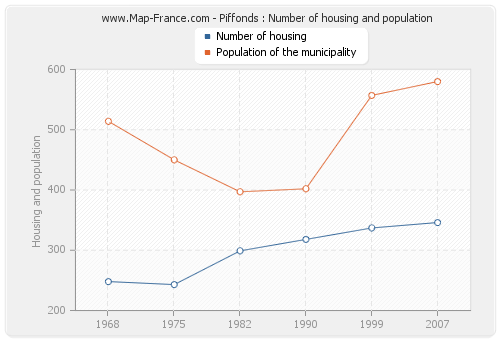 Piffonds : Number of housing and population