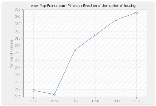 Piffonds : Evolution of the number of housing