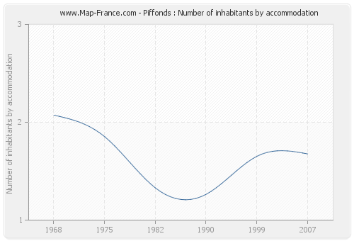 Piffonds : Number of inhabitants by accommodation