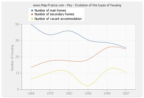 Pisy : Evolution of the types of housing