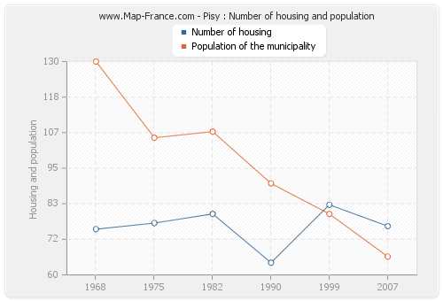Pisy : Number of housing and population
