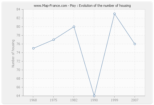 Pisy : Evolution of the number of housing