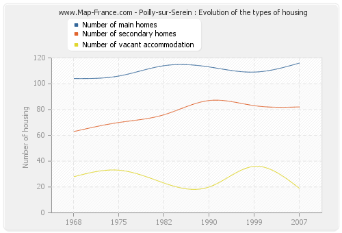 Poilly-sur-Serein : Evolution of the types of housing