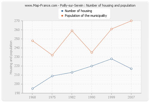 Poilly-sur-Serein : Number of housing and population