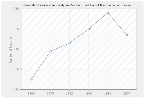 Poilly-sur-Serein : Evolution of the number of housing