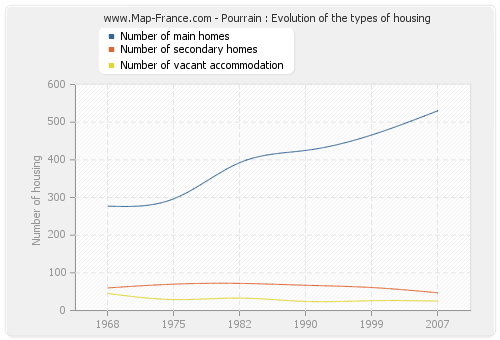Pourrain : Evolution of the types of housing