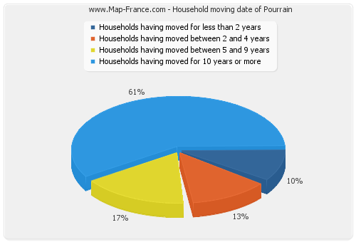 Household moving date of Pourrain