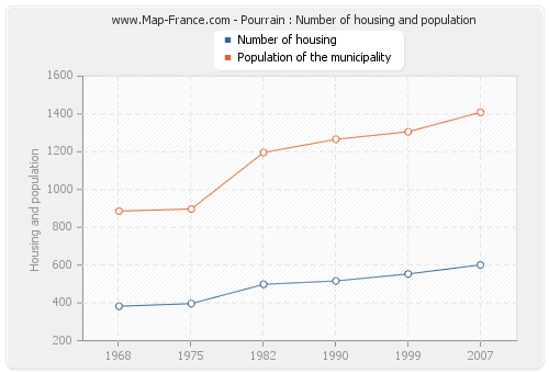 Pourrain : Number of housing and population
