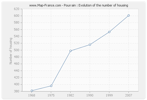 Pourrain : Evolution of the number of housing