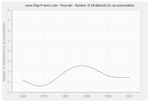 Pourrain : Number of inhabitants by accommodation