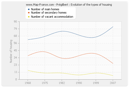 Prégilbert : Evolution of the types of housing