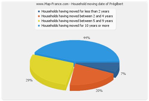Household moving date of Prégilbert