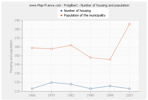 Prégilbert : Number of housing and population
