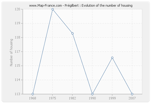 Prégilbert : Evolution of the number of housing