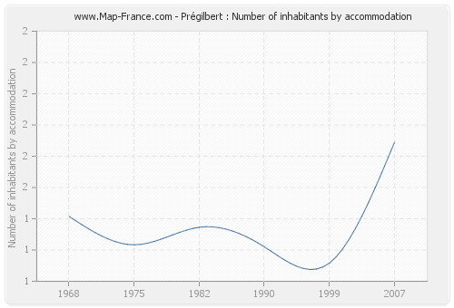 Prégilbert : Number of inhabitants by accommodation