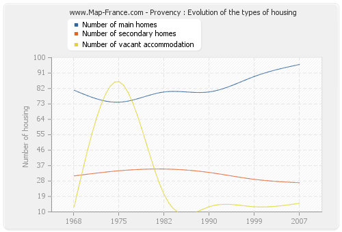 Provency : Evolution of the types of housing