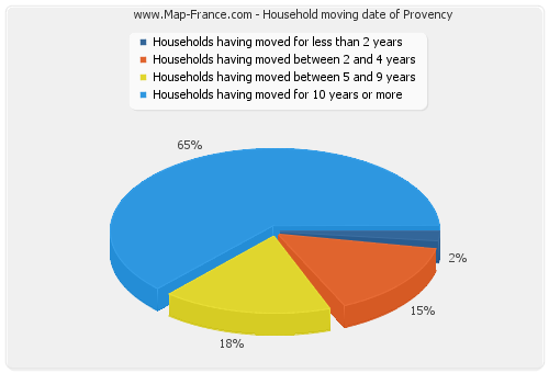 Household moving date of Provency