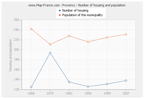 Provency : Number of housing and population