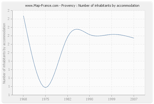 Provency : Number of inhabitants by accommodation