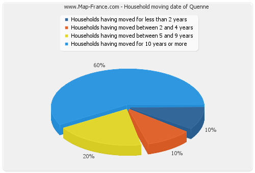 Household moving date of Quenne