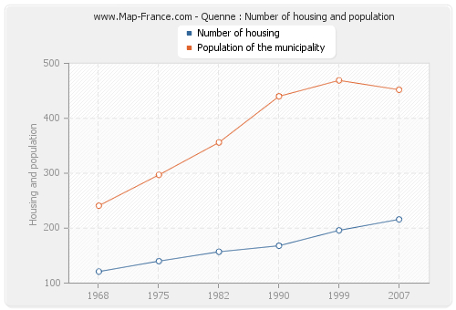 Quenne : Number of housing and population