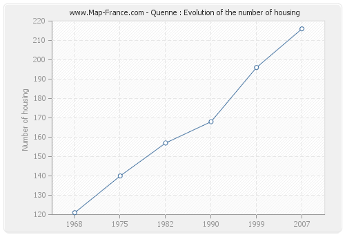 Quenne : Evolution of the number of housing