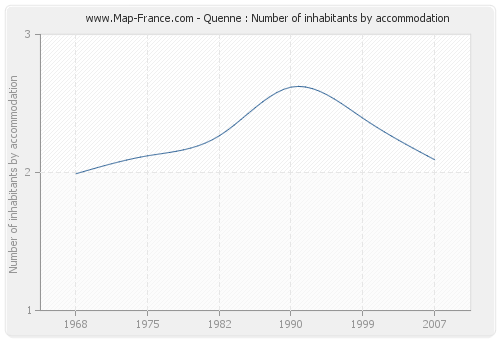 Quenne : Number of inhabitants by accommodation