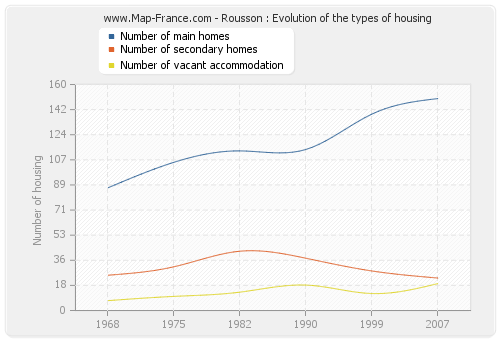 Rousson : Evolution of the types of housing