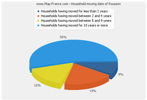 Household moving date of Rousson