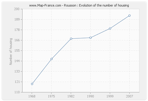 Rousson : Evolution of the number of housing