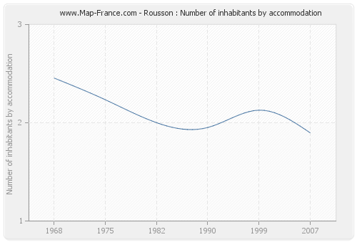Rousson : Number of inhabitants by accommodation