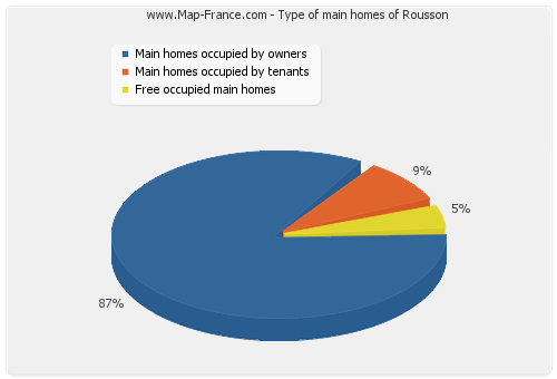 Type of main homes of Rousson