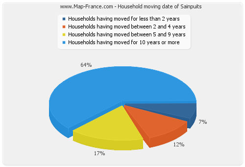 Household moving date of Sainpuits