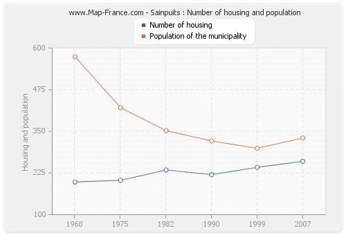 Sainpuits : Number of housing and population